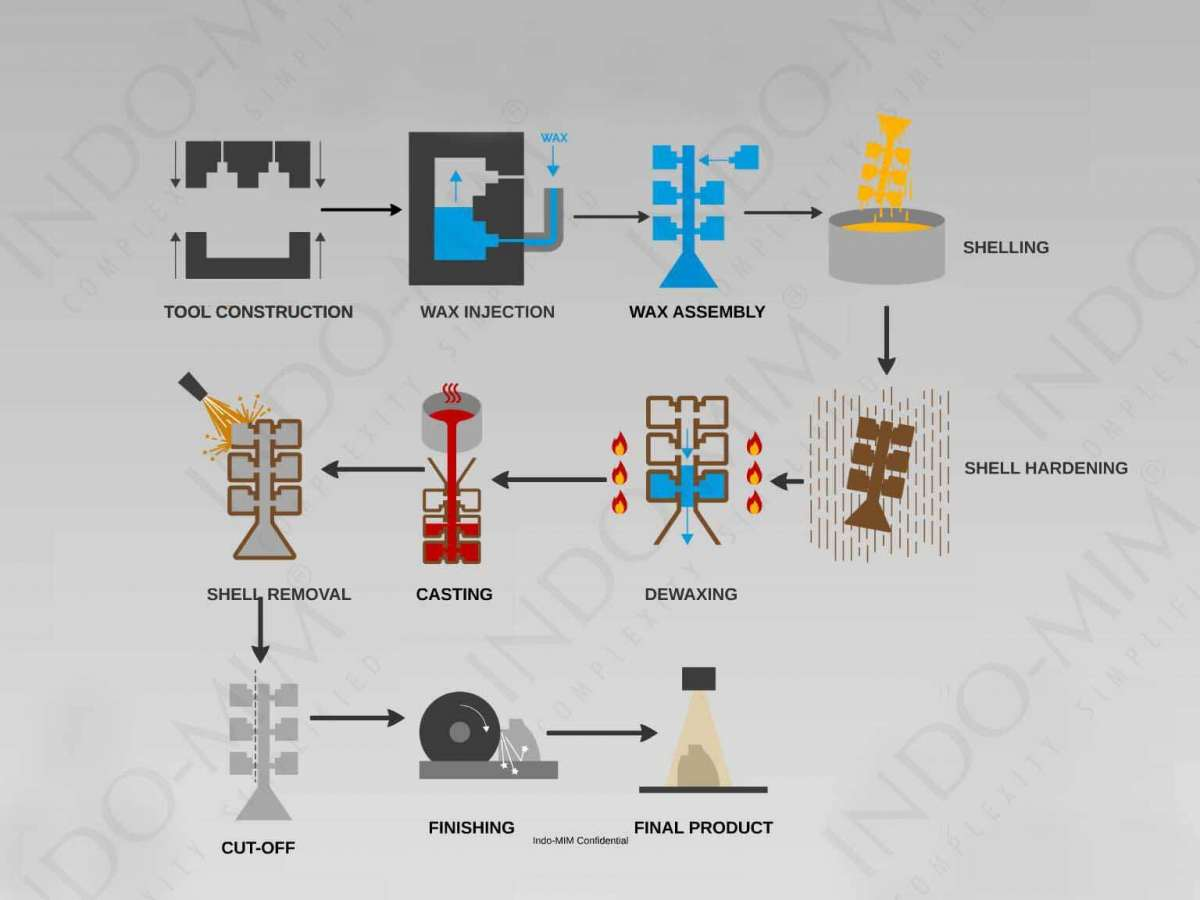 precision investment casting process