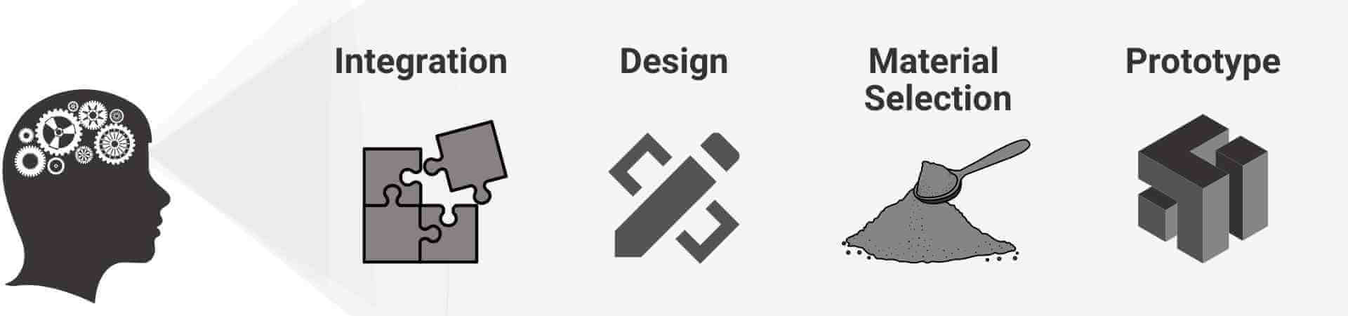 Design Thinking Home